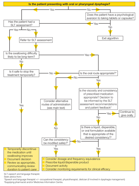 Algorithm for the medication management of adults with swallowing difficulties 1280x1719