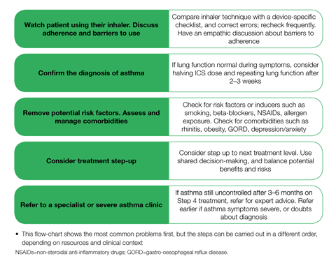 Algorithm for investigating uncontrolled asthma 1280x1007