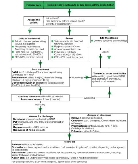 Algorithm for the management of exacerbations in primary care 1280x1524