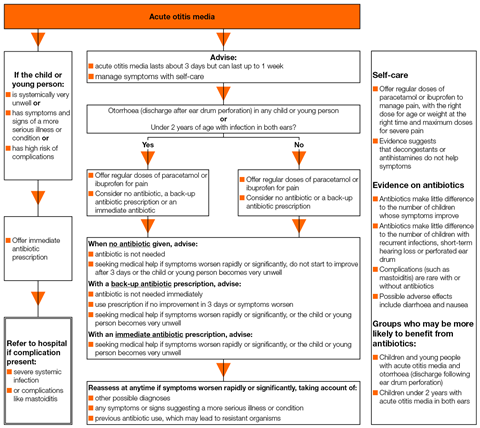 A visual summary of recommendations on prescribing for acute otitis media