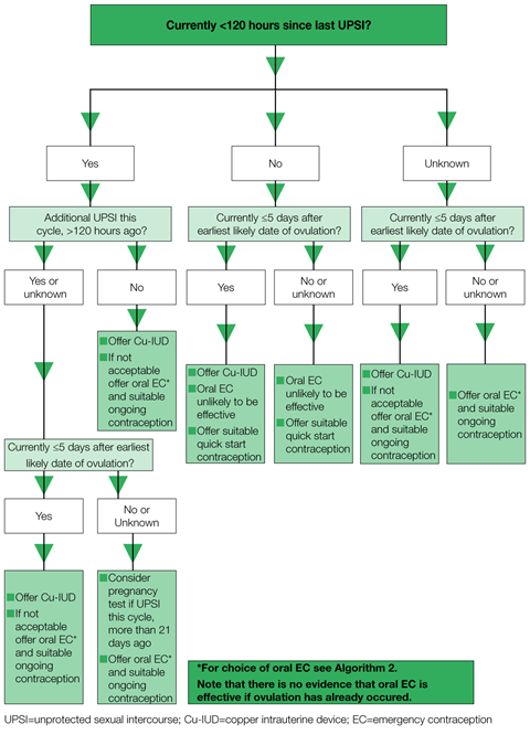 A decision making algorithm for emergency contraception comparing Cu-IUD and oral emergency contraception